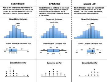 Skewed and Symmetric Distributions | Data Analysis | Data ...