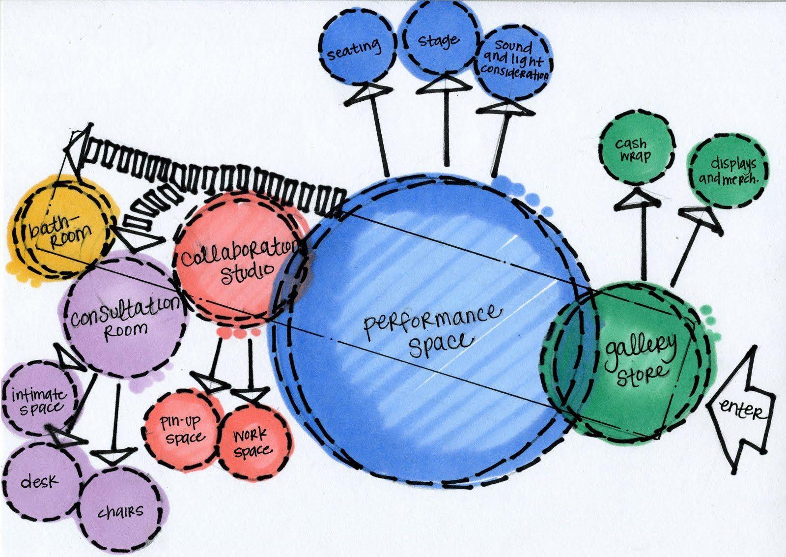 linear building space planning bubble diagrams  [ 1600 x 1133 Pixel ]