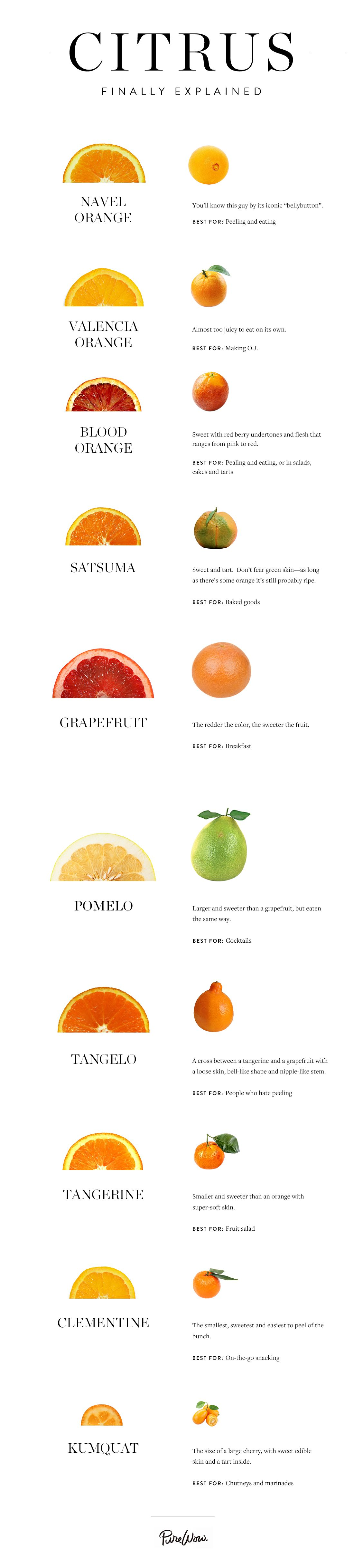 All the Winter Citrus Finally Explained | Healthy Recipes ...