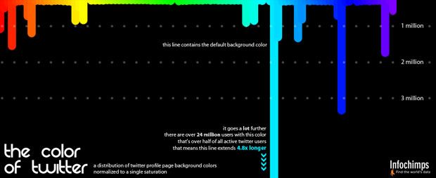Infographic: the color of Twitter