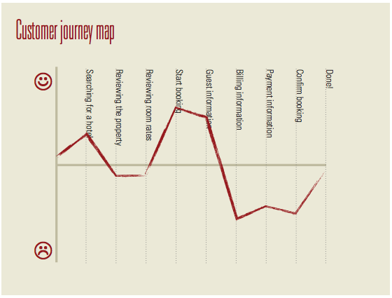 Customer Journey Map For Hotels  Hotels Customer Journey Maps