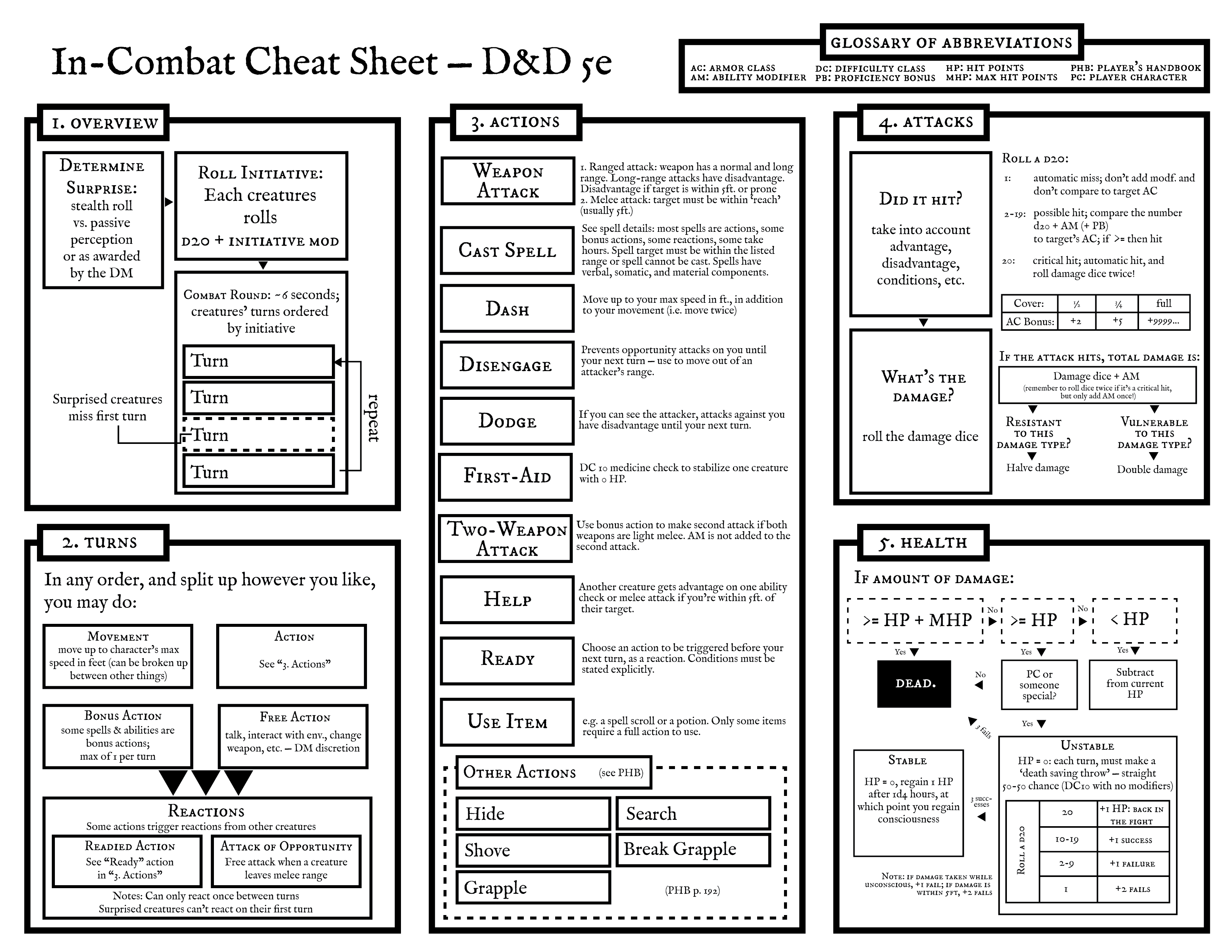 Combat Cheat Sheet for new 5e players : DnD | Geek in 2019