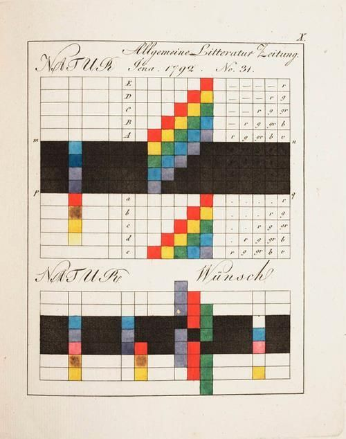 Psychology : Psychology : Johann Wolfgang von Goethe's Theory of Colours.