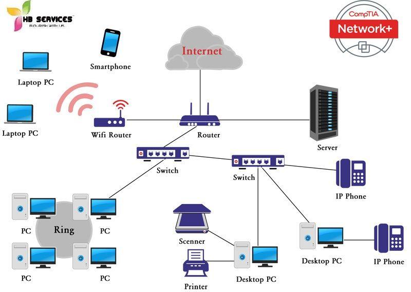 comptia a diagram wiring diagrams CompTIA Logo CCAP comptia a diagram trusted wiring diagram online a comptia 901 comptia a diagram