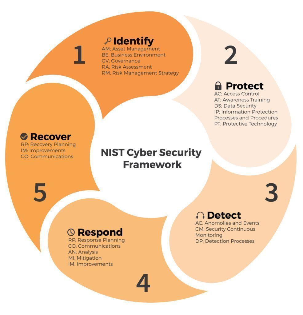 NIST Cybersecurity Framework Risk management, Cyber security