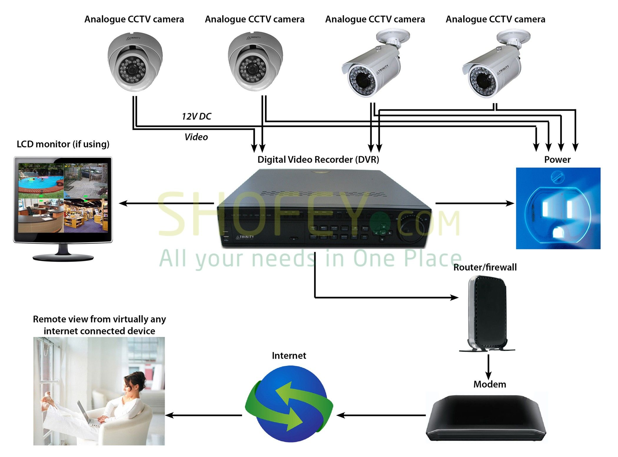 Dubai Cctv Technician Ip Camera Setup Installation 0556789741 Cctv Security Camera Installatio Home Security Systems Wireless Home Security Systems Cctv Camera