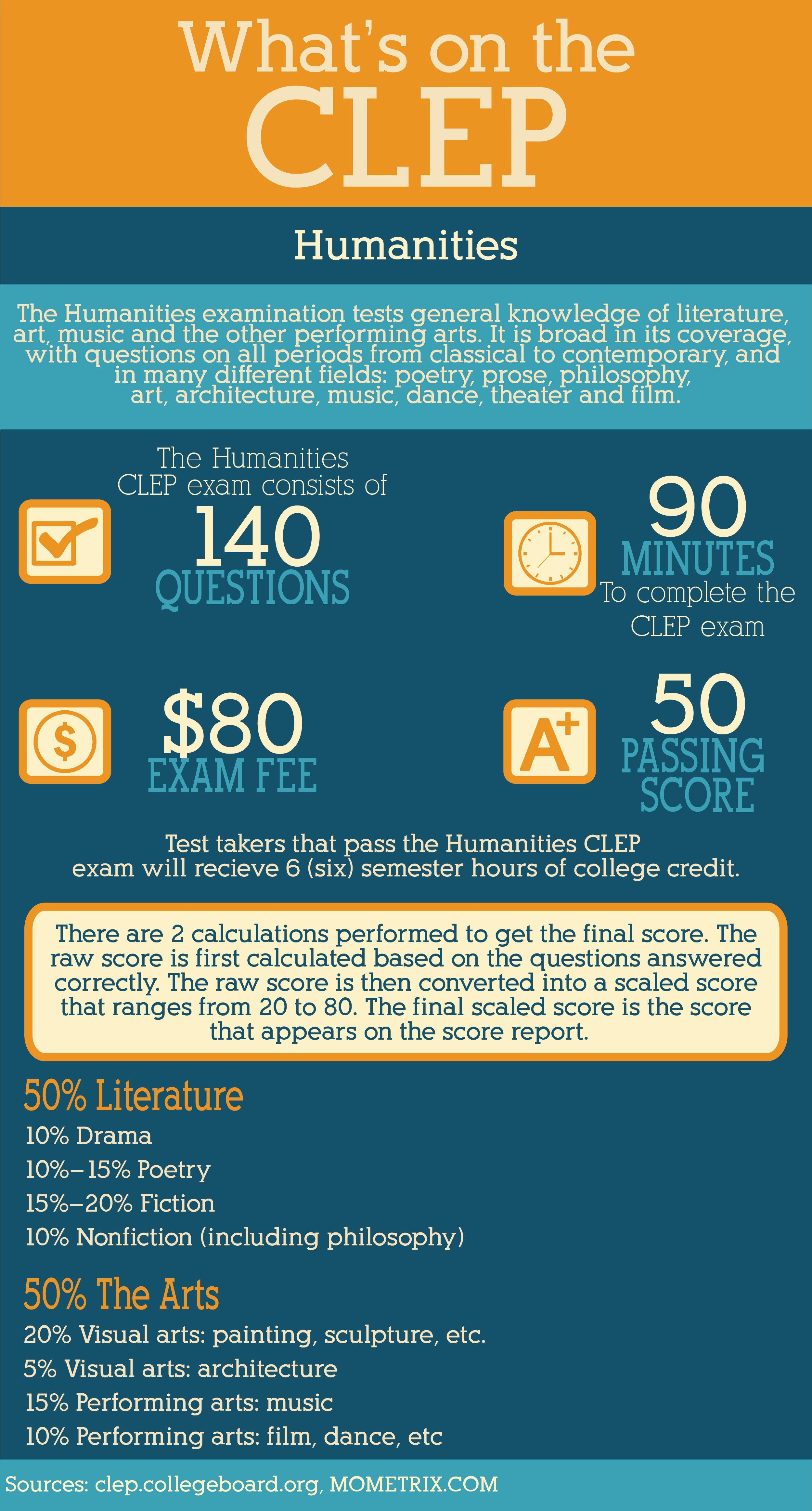 English Comp Clep Essays