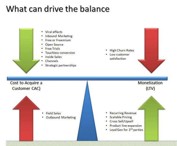 How To Calculate Increase Customer Lifetime Value Customer Lifetime Value Outbound Marketing Inbound Marketing