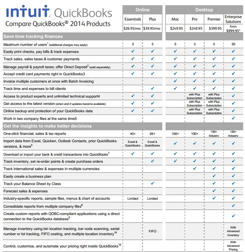 Quickbooks Online Pricing