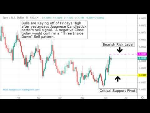 Sell Signal Eurusd Eurusd Chart Analysis 6 9 2019 Forex Trading