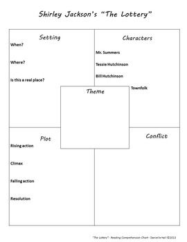 Comprehension Chart The Lottery By Shirley Jackson Shirley Jackson Teaching Literature Lottery