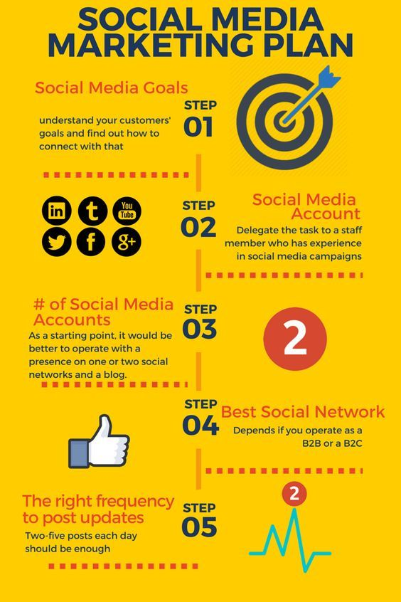 An infographic on how to create a social media marketing plan for - social media marketing plan