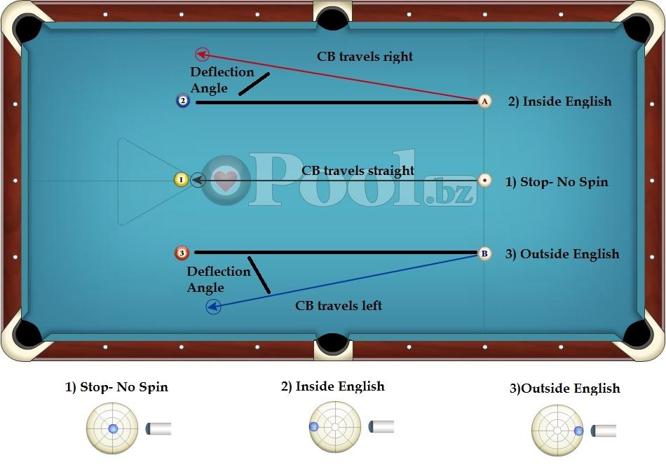 English How To Use It In Billiards Billiards Tips