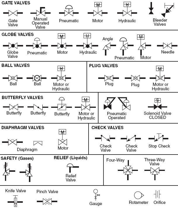 Process Flow Diagram Symbols Valves Diy Wiring Diagrams