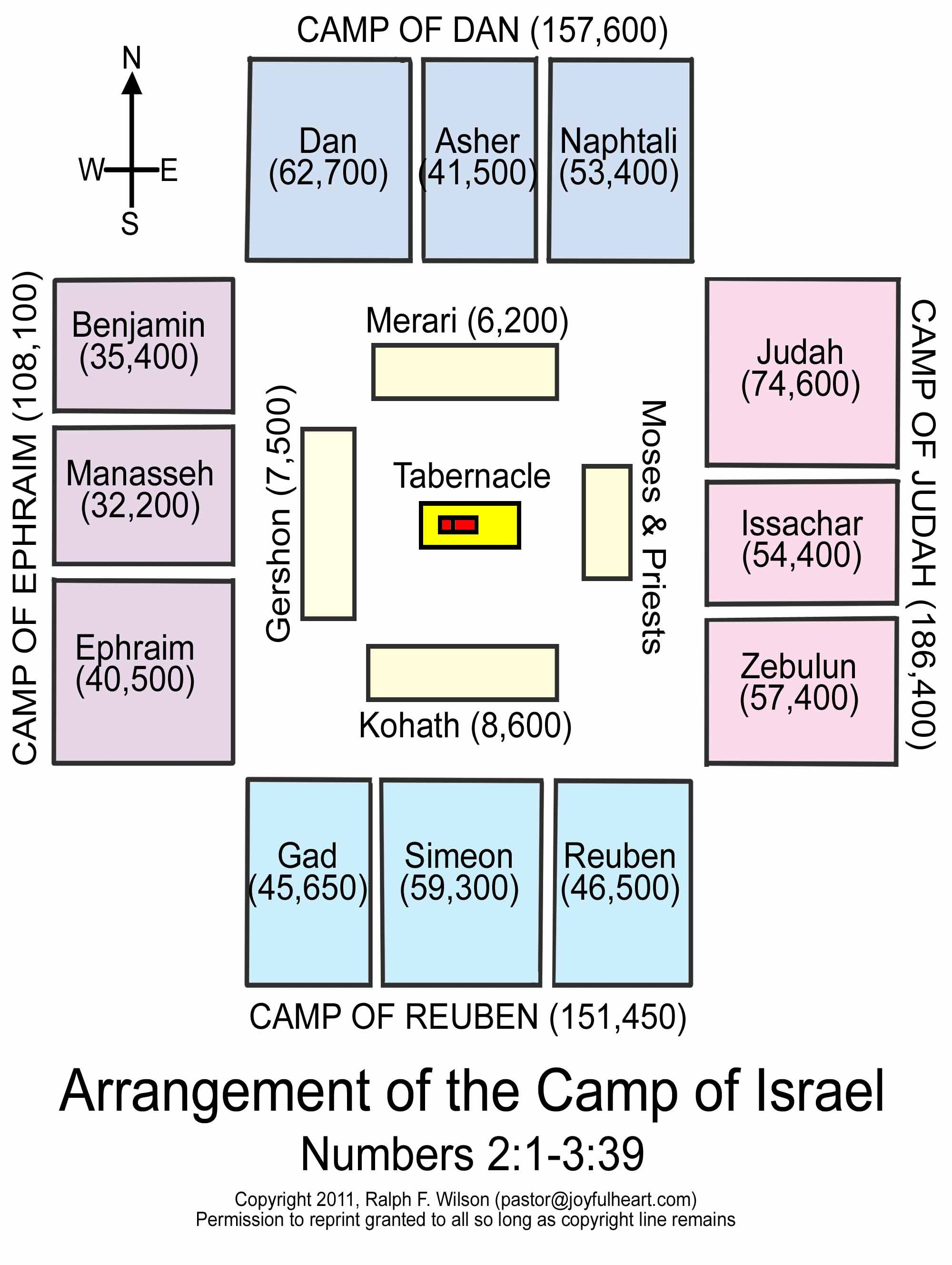 Diagram Of The Tabernacle Moses Dell Motherboard With Labels Arrangement Or Layout Camp Israel Numbers 2 1 3