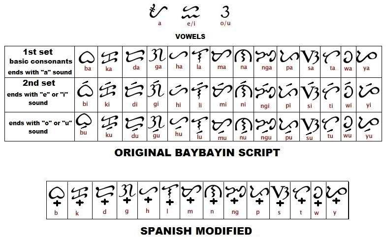 Tattoo Verb: Baybayin, Filipino Tattoos, Alibata