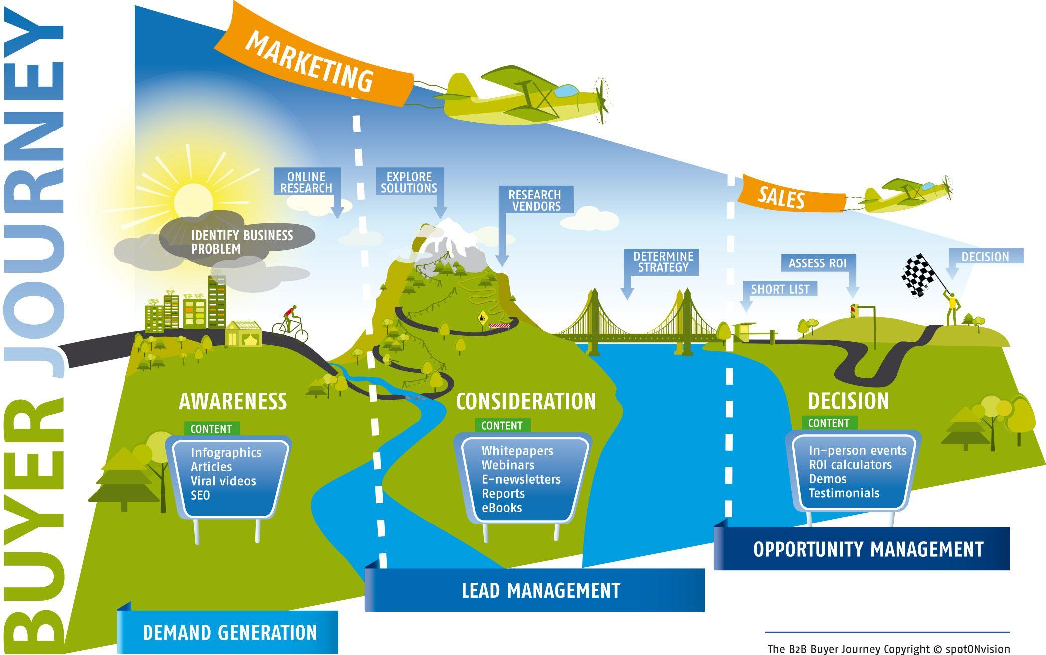 B2b marketing de buyer journey marketingfacts content