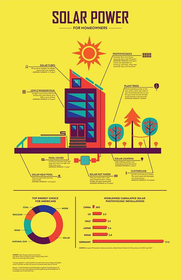 Average Energy Consumption Per Household Australia