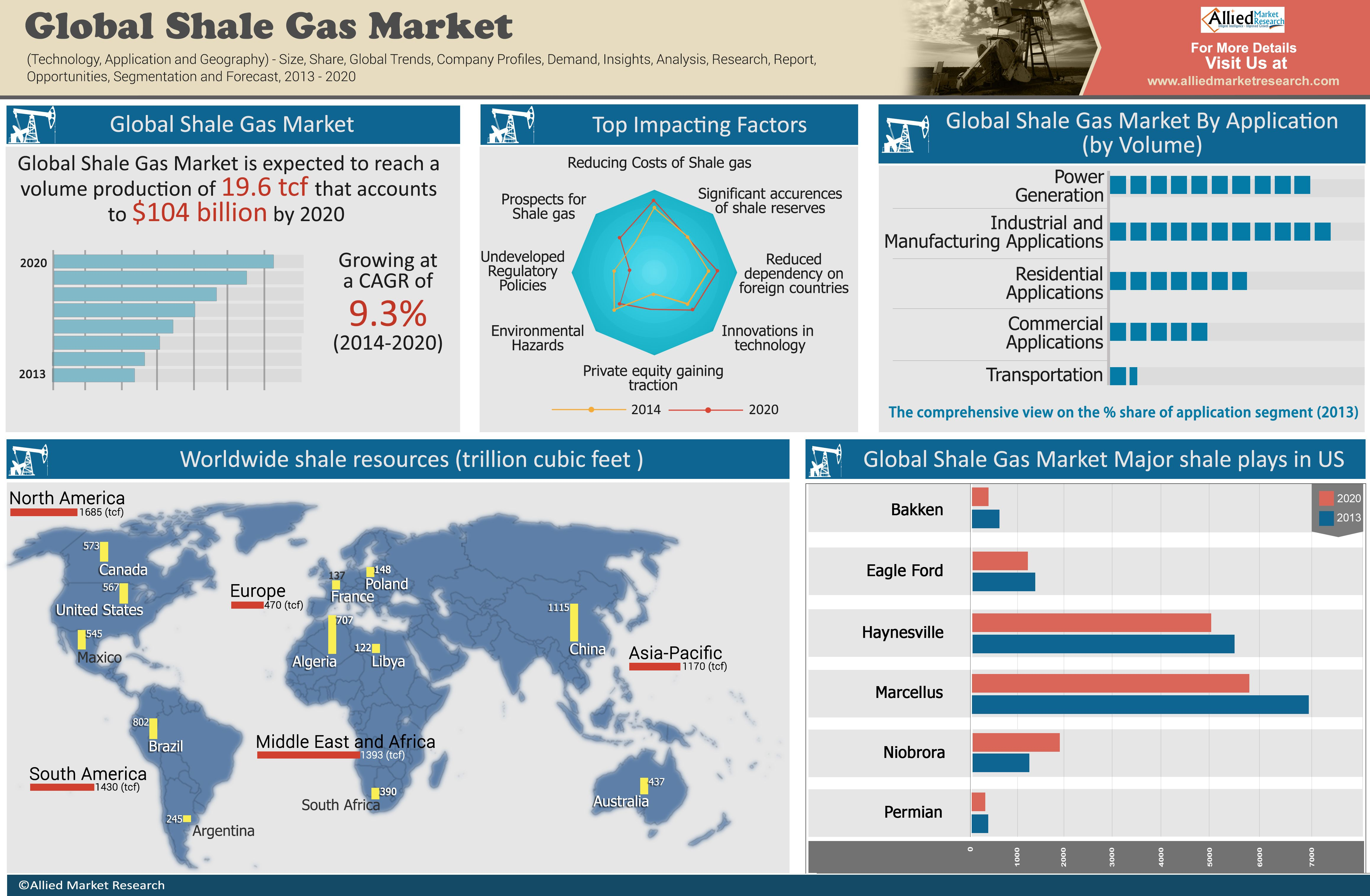 Global Shale Gas Market Technology Application And Geography