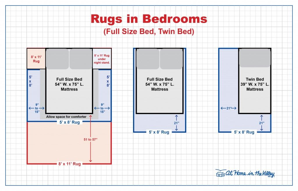 Rugs 101 Area Rug Size Guide Double Beds Design Math Pinterest Sizes And