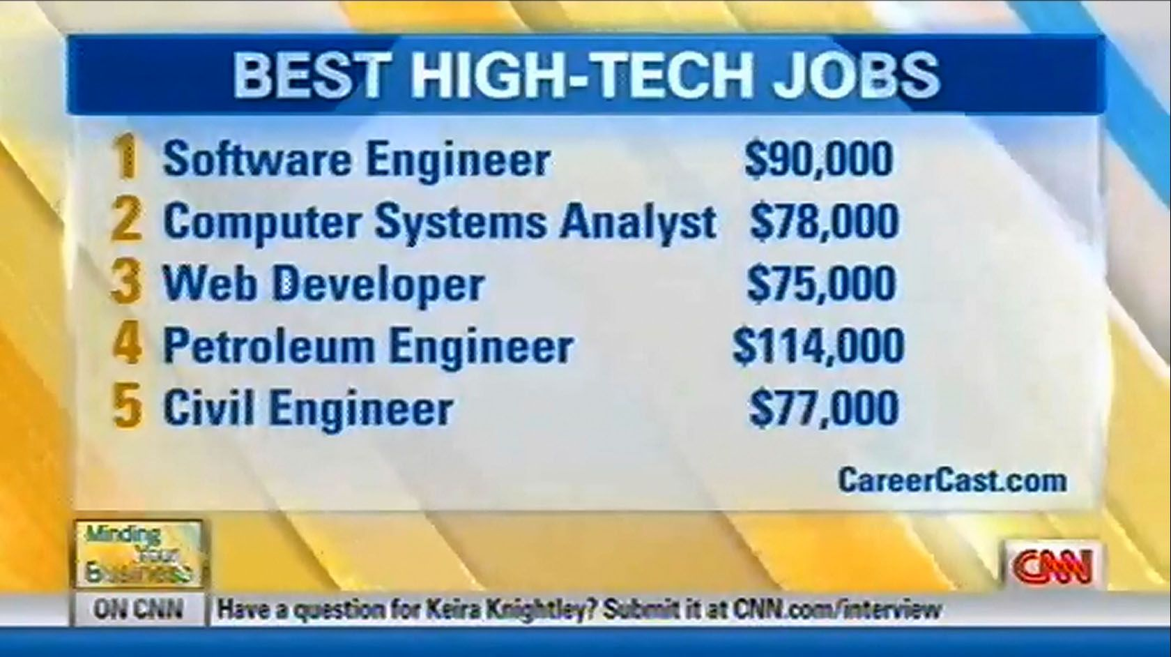 The 12 Best Engineering And Information Technology Jobs Careercast Com Technology Job Information Technology Engineering Jobs