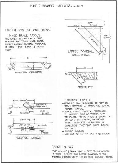 Lapped Dovetail vs Tenon&Mortise Knee Braces | General Forum ...
