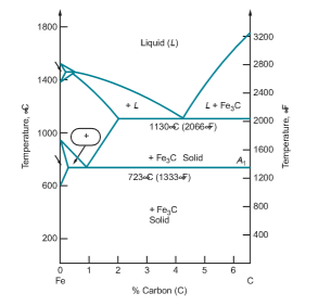 The Iron Carbon Alloys And Fe C Phase Diagram In 2020 Diagram Mechanical Engineering Software Lattice Structure