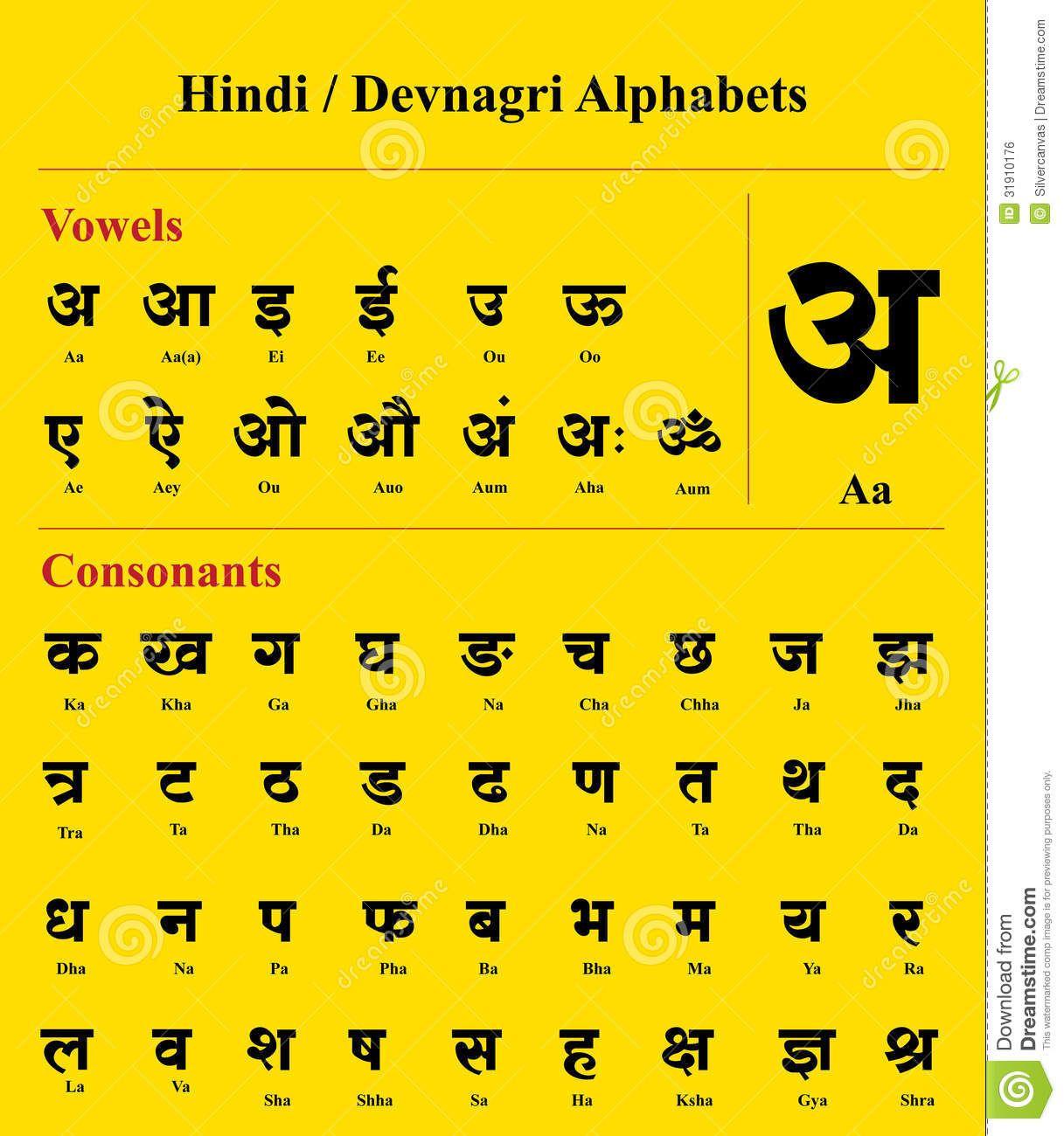 Hindi Devnagari Alphabet Devanagari English Translation