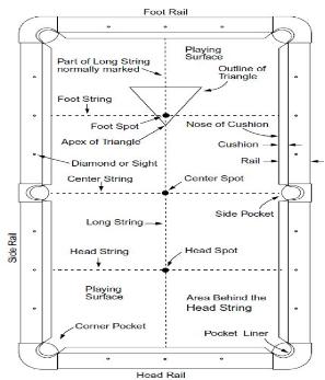 do you know your pool table anatomy billiards pooltable table de billard