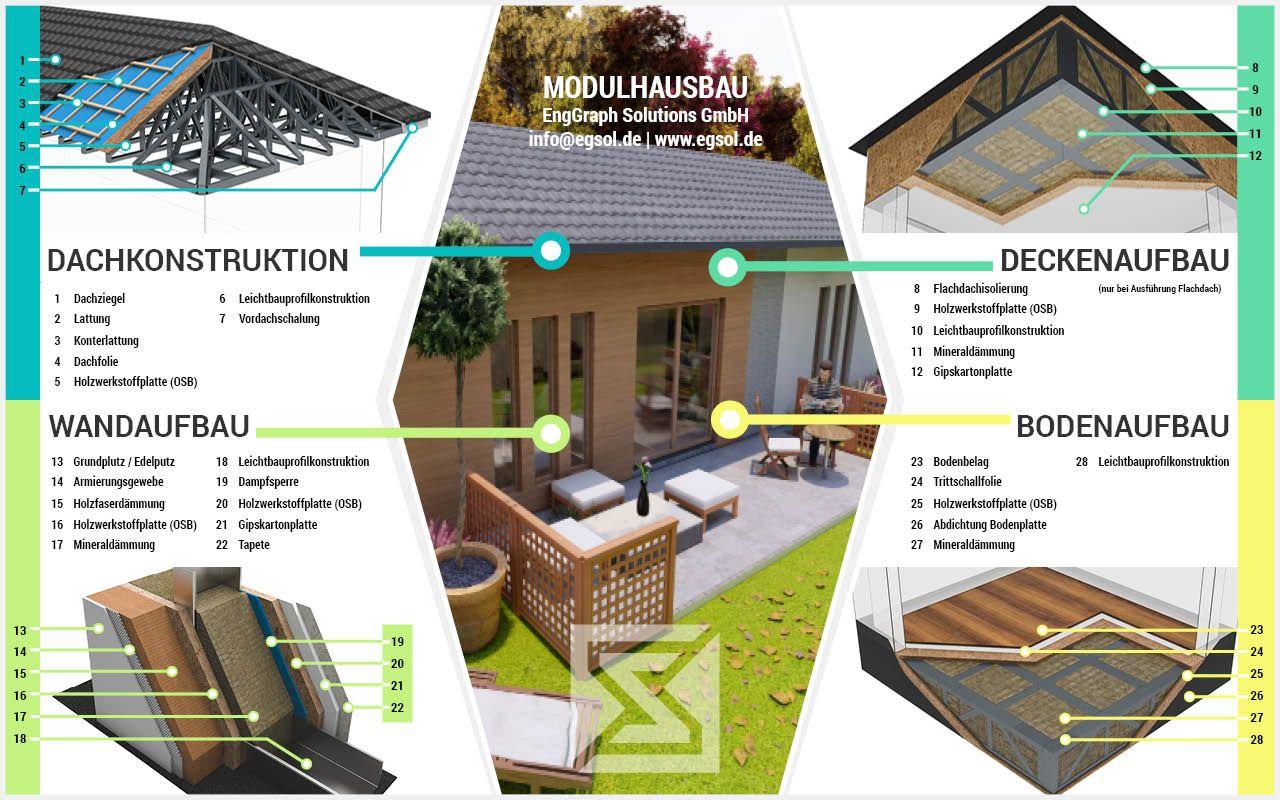 Modulhaus Und Mobilhaus Mit Bildern Mobiles Haus