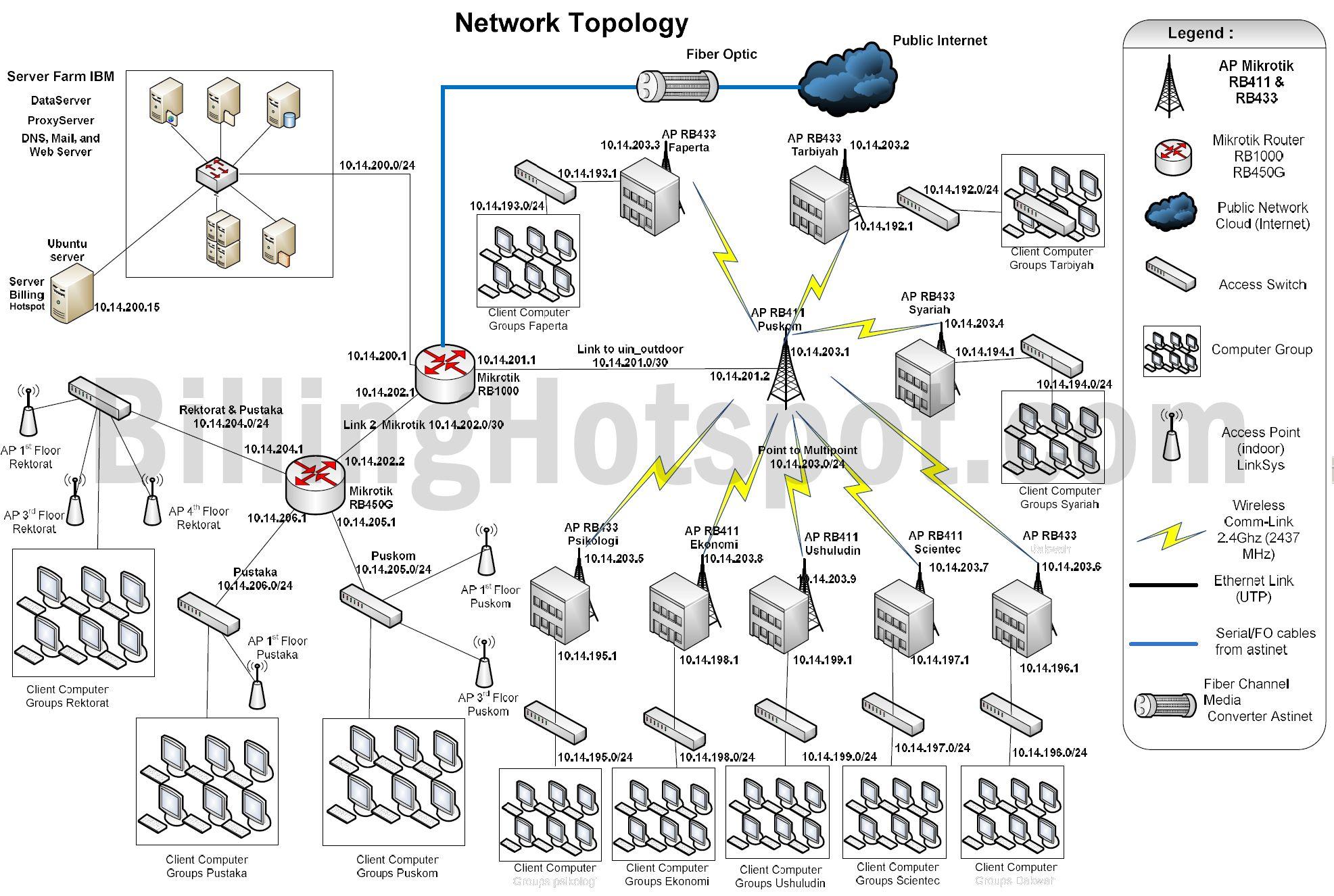 topologi jaringan billing hotspot di uinsuska