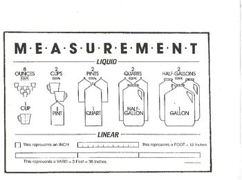 This document is a visual aid for the relationship of liquid units of measurement, as well as linear units of measurement....