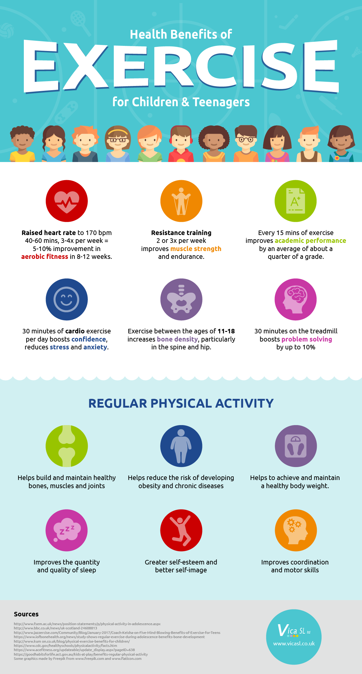 the Benefits Of Exercise For Children Infographic Http