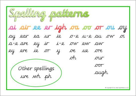 Spelling Patterns Mat Cursive Sb10401 Sparklebox Spelling Patterns Spelling Words Printable Teaching Resources
