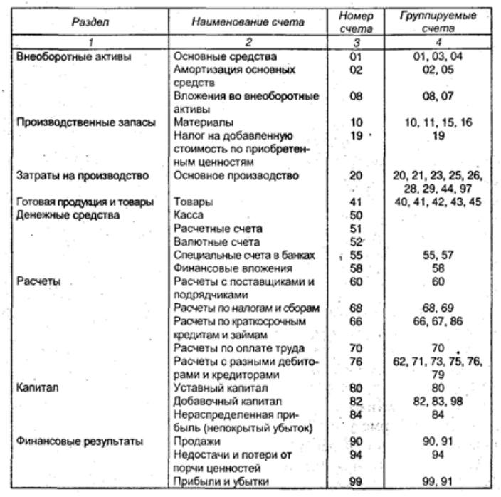 Инструкции по применению плана счетов