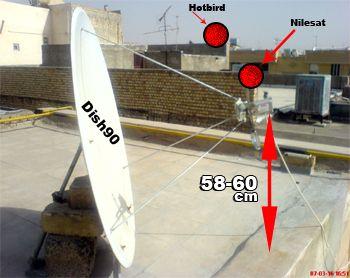 تنظیم ماهواره هاتبرد