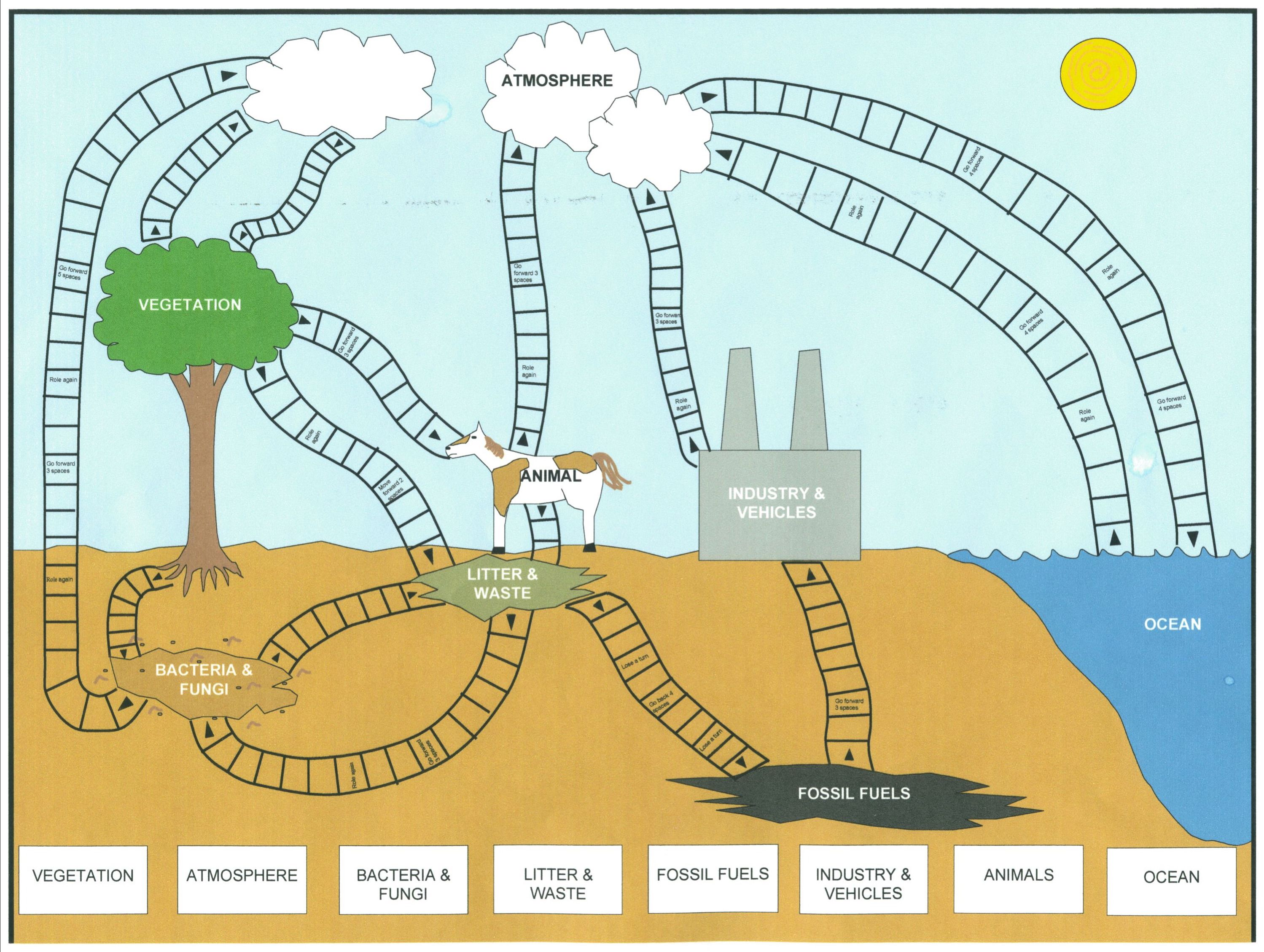 The Carbon Cycle Diagram Gcse 2005 Ford Escape Firing Order Worksheet High School Grass Fedjp