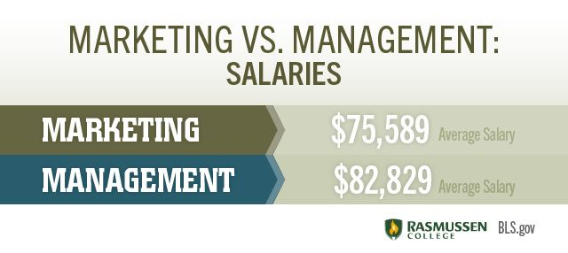 Marketing Vs Management Which Major Degree And Career Should