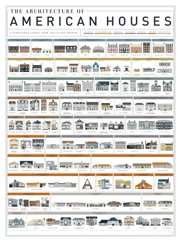 Visual Homes a visual history of homes in america | mental floss | stuff that