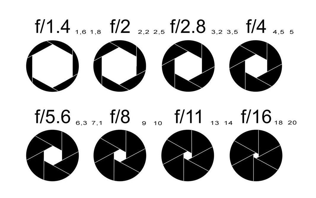 Aperture Diagram Yleishydyllist Pinterest Aperture And Diagram