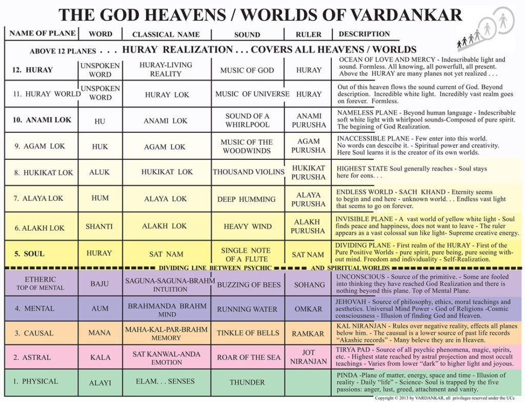 God Heavens Chart For Obe Out Of Body Or Near Like