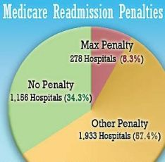 Reduce Readmissions And Reimbursement Penalties Hcahps Patient