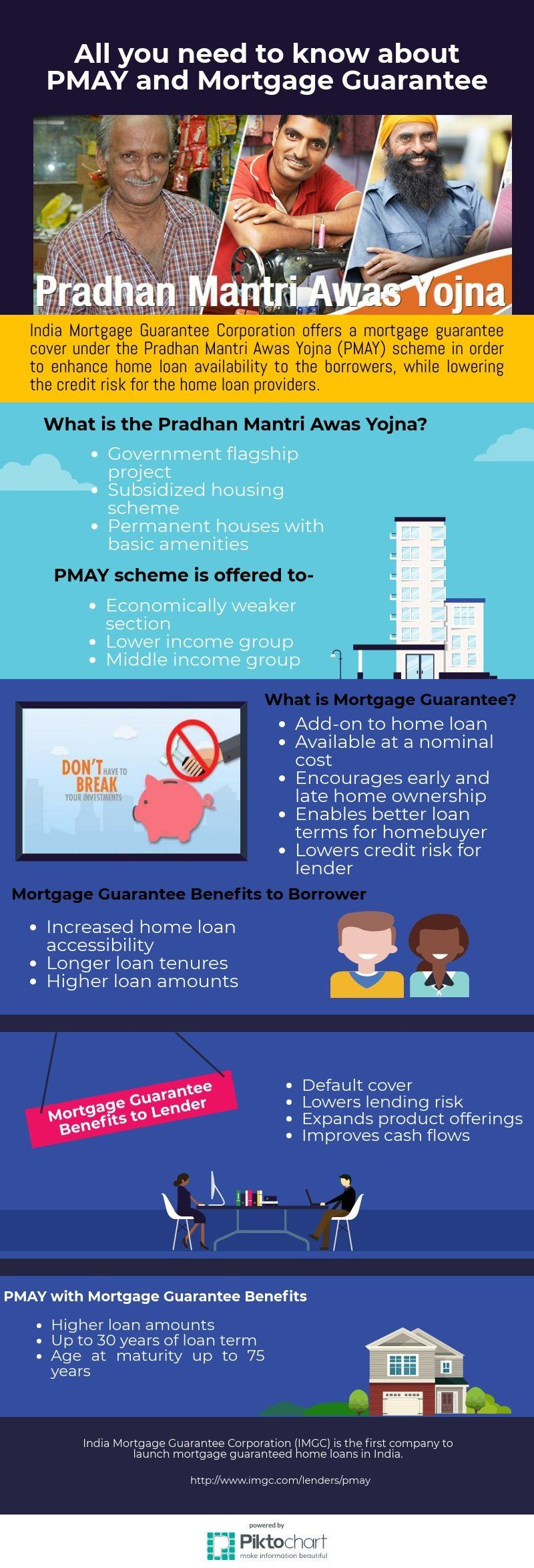 All You Need To Know About Pmay And Mortgage Guarantee Mortgage Need To Know The Borrowers