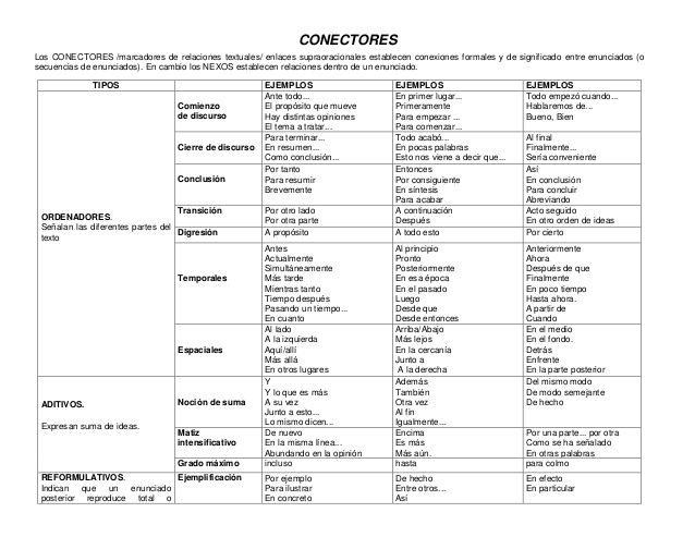 conectores en redaccion lengua - Buscar con Google | Conectores ...