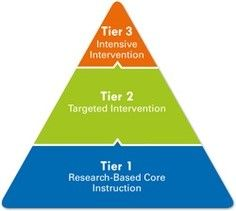Title I and Response to Intervention (RtI) | Wisconsin Department ...