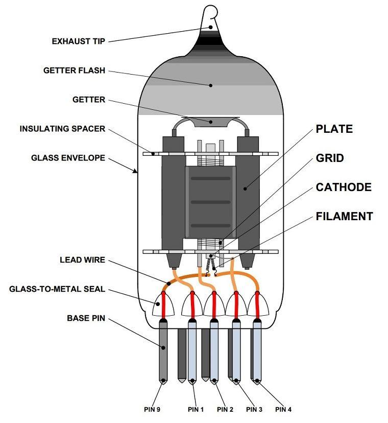 12ax7 Tube Parts Valve Amplifier Vacuum Tube Electronic Schematics
