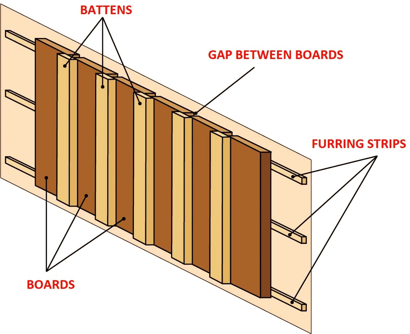 Pin On Exterior Home Design With Board And Batten