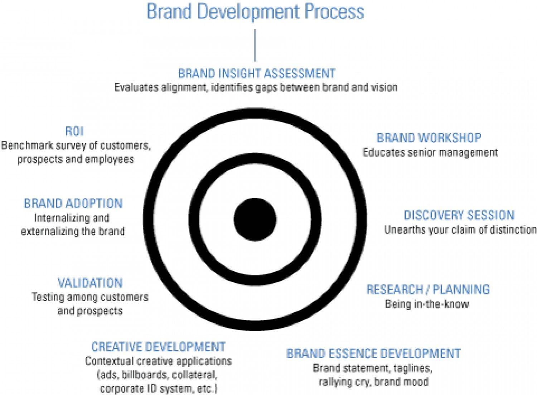 Brand Development Process Infographic Branding Process Brand Strategy Brand Development