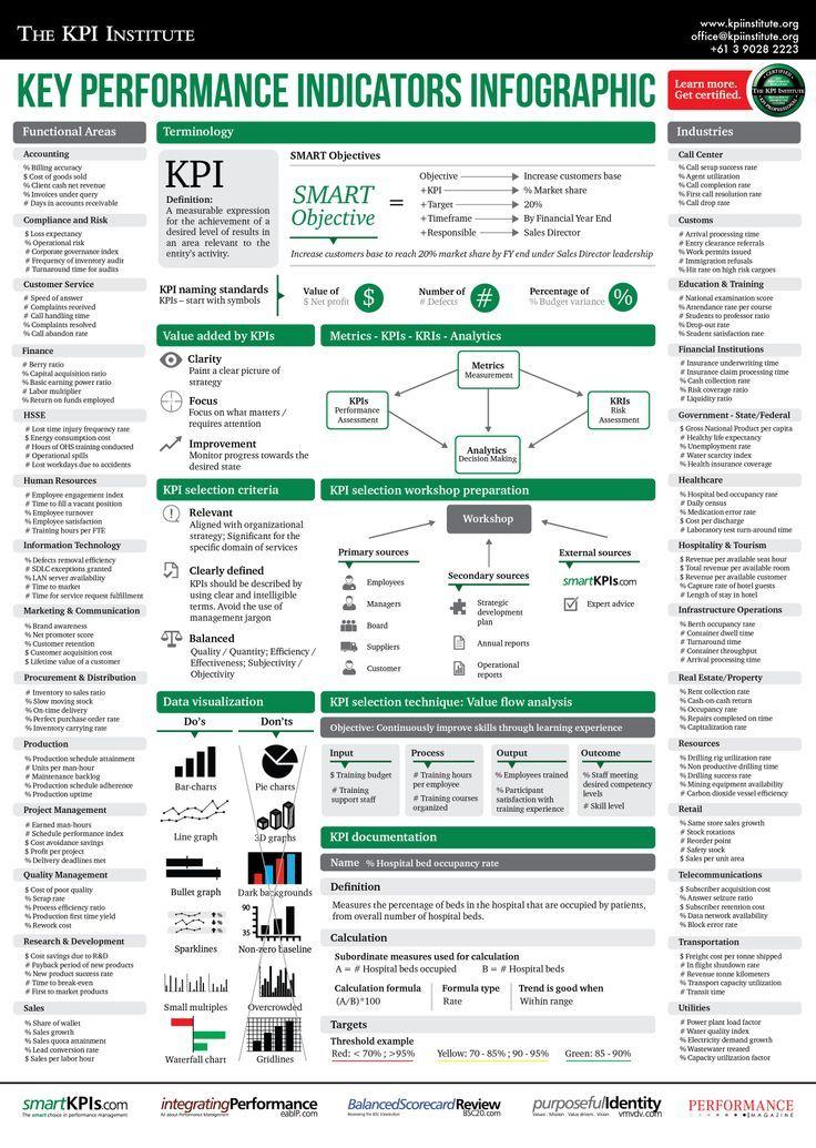 Key Performance Indicators Kpi Monitoring Infographic Key