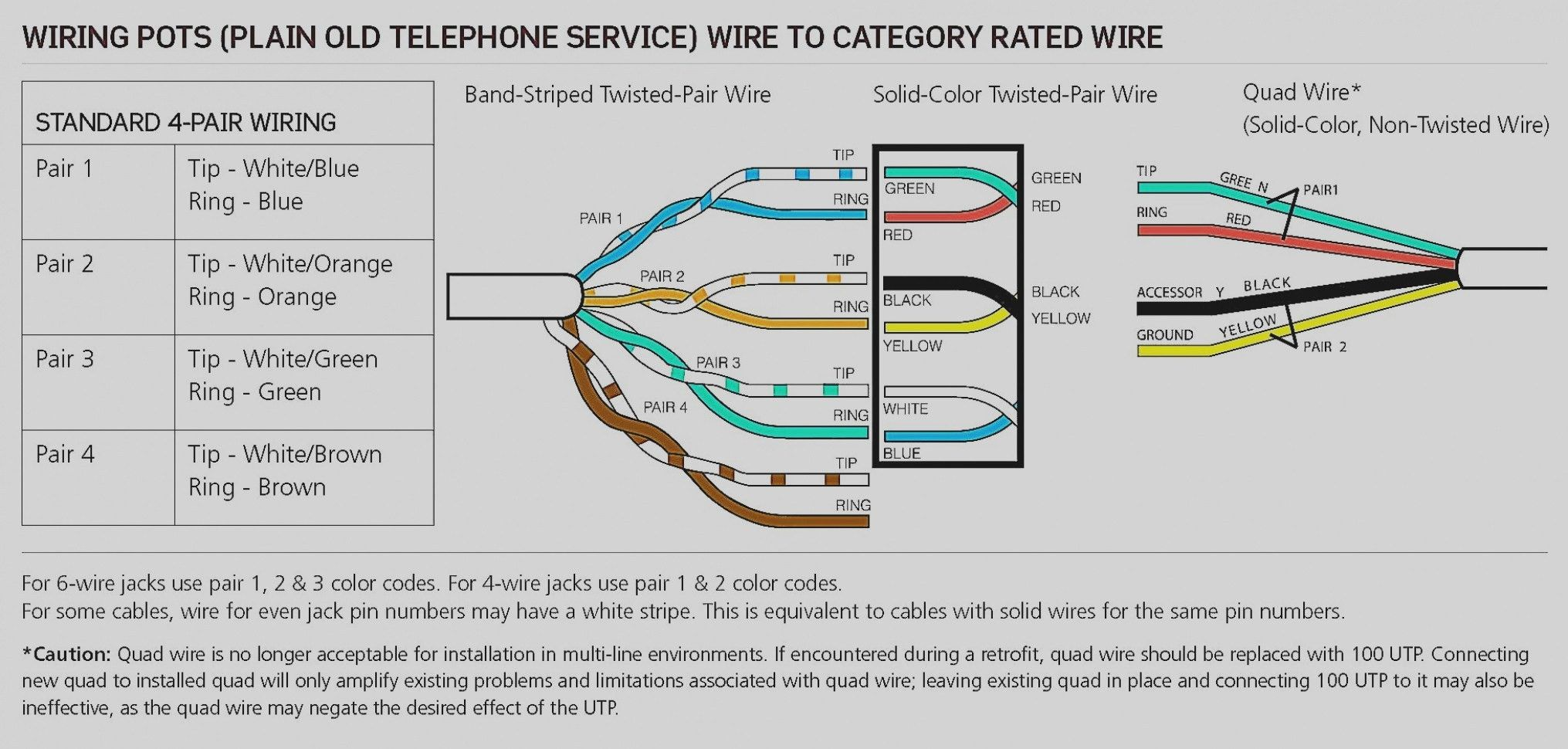 Wiring Cable Phone Numbers